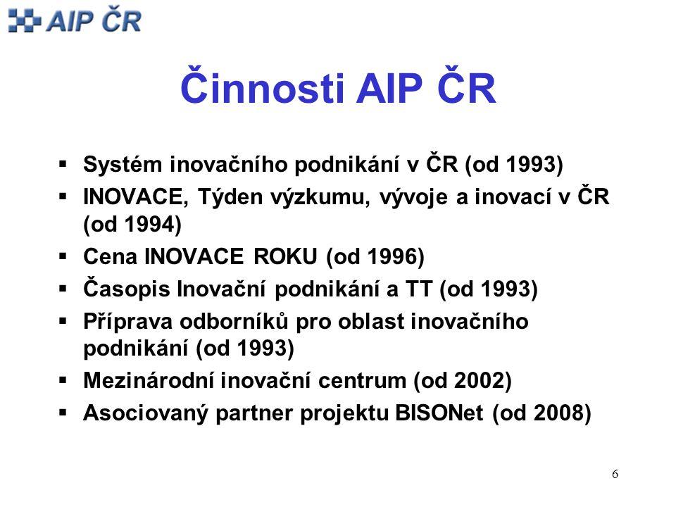 6 Činnosti AIP ČR  Systém inovačního podnikání v ČR (od 1993)  INOVACE, Týden výzkumu, vývoje a inovací v ČR (od 1994)  Cena INOVACE ROKU (od 1996)  Časopis Inovační podnikání a TT (od 1993)  Příprava odborníků pro oblast inovačního podnikání (od 1993)  Mezinárodní inovační centrum (od 2002)  Asociovaný partner projektu BISONet (od 2008)