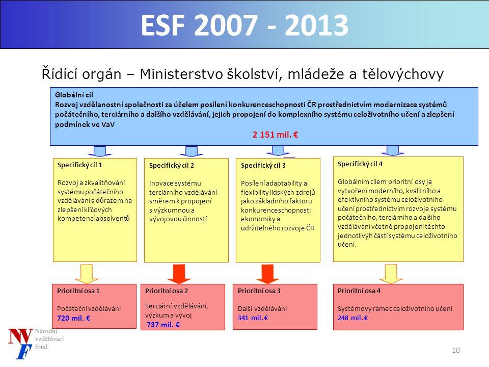 10 Řídící orgán – Ministerstvo školství, mládeže a tělovýchovy Prioritní osa 4 Systémový rámec celoživotního učení 248 mil.