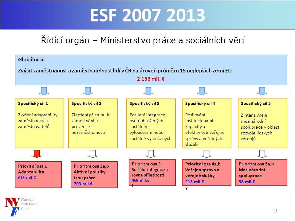 11 Řídící orgán – Ministerstvo práce a sociálních věcí Lidské zdroje a zaměstnanost Globální cíl Zvýšit zaměstnanost a zaměstnatelnost lidí v ČR na úroveň průměru 15 nejlepších zemí EU 2 156 mil.