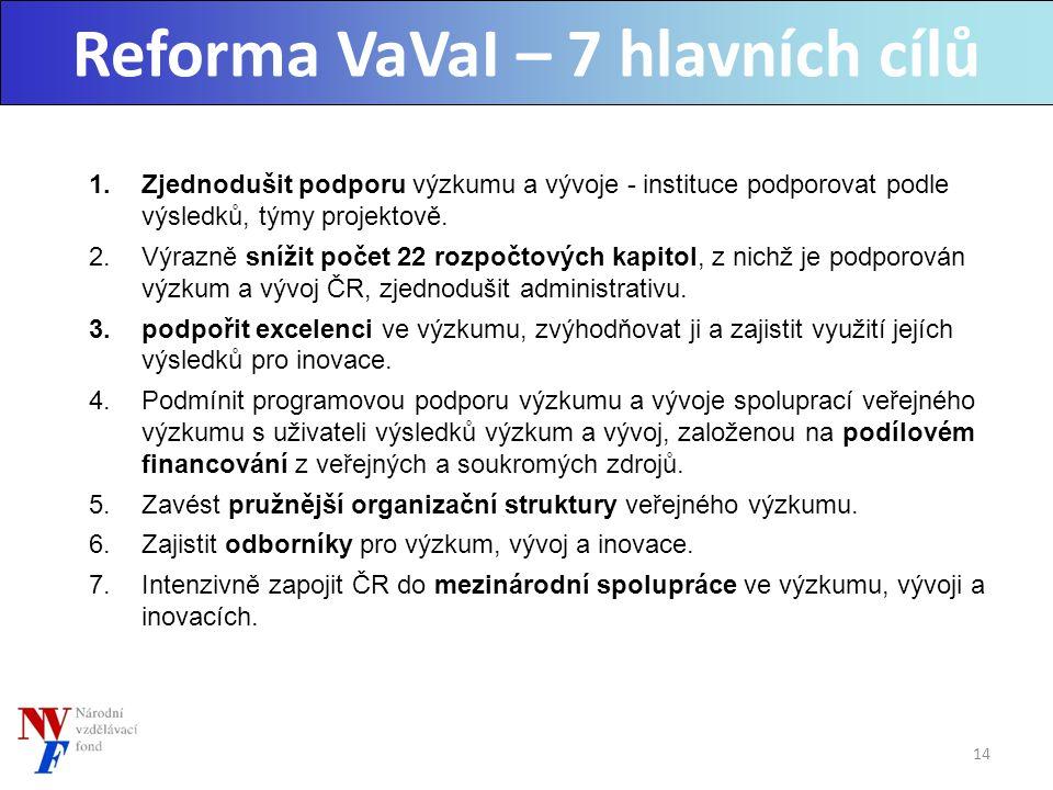 Reforma VaVaI – 7 hlavních cílů 1.Zjednodušit podporu výzkumu a vývoje - instituce podporovat podle výsledků, týmy projektově.