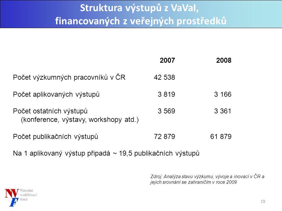 Zdroj: Analýza stavu výzkumu, vývoje a inovací v ČR a jejich srovnání se zahraničím v roce 2009 Struktura výstupů z VaVaI, financovaných z veřejných prostředků 2007 2008 Počet výzkumných pracovníků v ČR 42 538 Počet aplikovaných výstupů 3 819 3 166 Počet ostatních výstupů 3 569 3 361 (konference, výstavy, workshopy atd.) Počet publikačních výstupů 72 879 61 879 Na 1 aplikovaný výstup připadá  19,5 publikačních výstupů 19