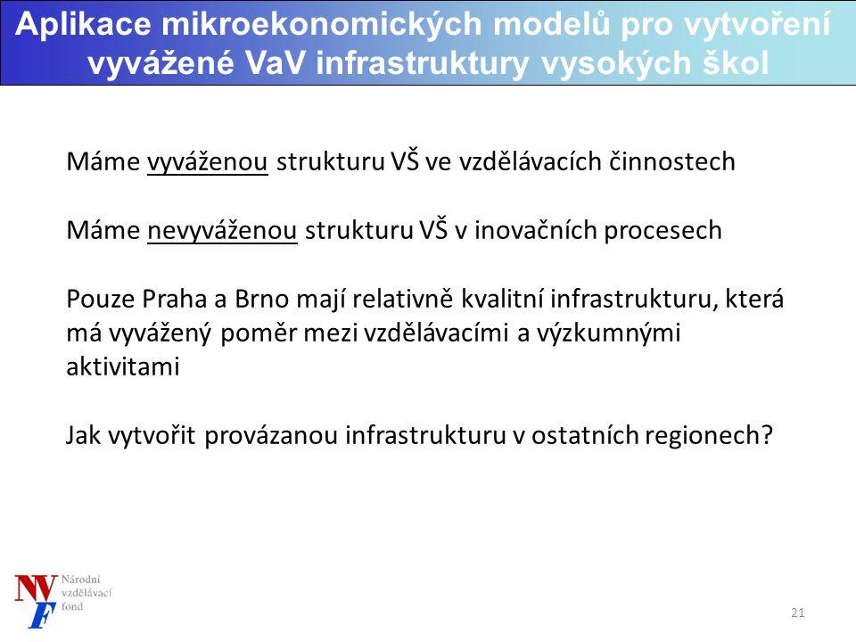 Aplikace mikroekonomických modelů pro vytvoření vyvážené VaV infrastruktury vysokých škol Máme vyváženou strukturu VŠ ve vzdělávacích činnostech Máme nevyváženou strukturu VŠ v inovačních procesech Pouze Praha a Brno mají relativně kvalitní infrastrukturu, která má vyvážený poměr mezi vzdělávacími a výzkumnými aktivitami Jak vytvořit provázanou infrastrukturu v ostatních regionech.