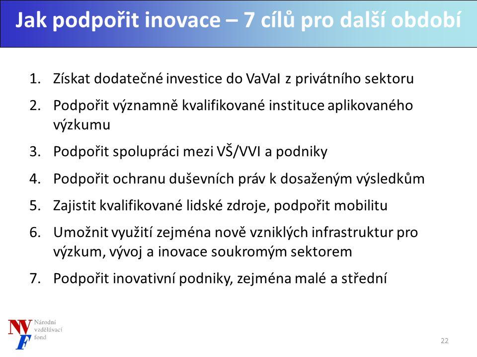 Jak podpořit inovace – 7 cílů pro další období 1.Získat dodatečné investice do VaVaI z privátního sektoru 2.Podpořit významně kvalifikované instituce aplikovaného výzkumu 3.Podpořit spolupráci mezi VŠ/VVI a podniky 4.Podpořit ochranu duševních práv k dosaženým výsledkům 5.Zajistit kvalifikované lidské zdroje, podpořit mobilitu 6.Umožnit využití zejména nově vzniklých infrastruktur pro výzkum, vývoj a inovace soukromým sektorem 7.Podpořit inovativní podniky, zejména malé a střední 22