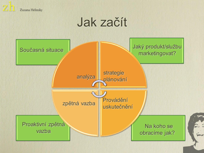 Současná situace Jak začít Jaký produkt/službu marketingovat.