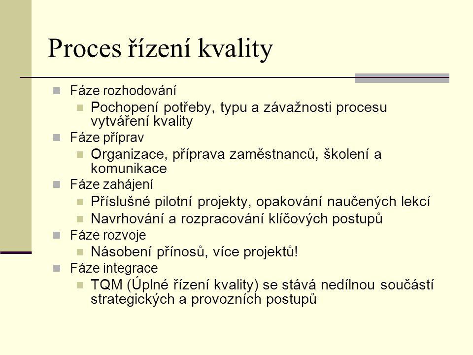 Proces řízení kvality Fáze rozhodování Pochopení potřeby, typu a závažnosti procesu vytváření kvality Fáze příprav Organizace, příprava zaměstnanců, š