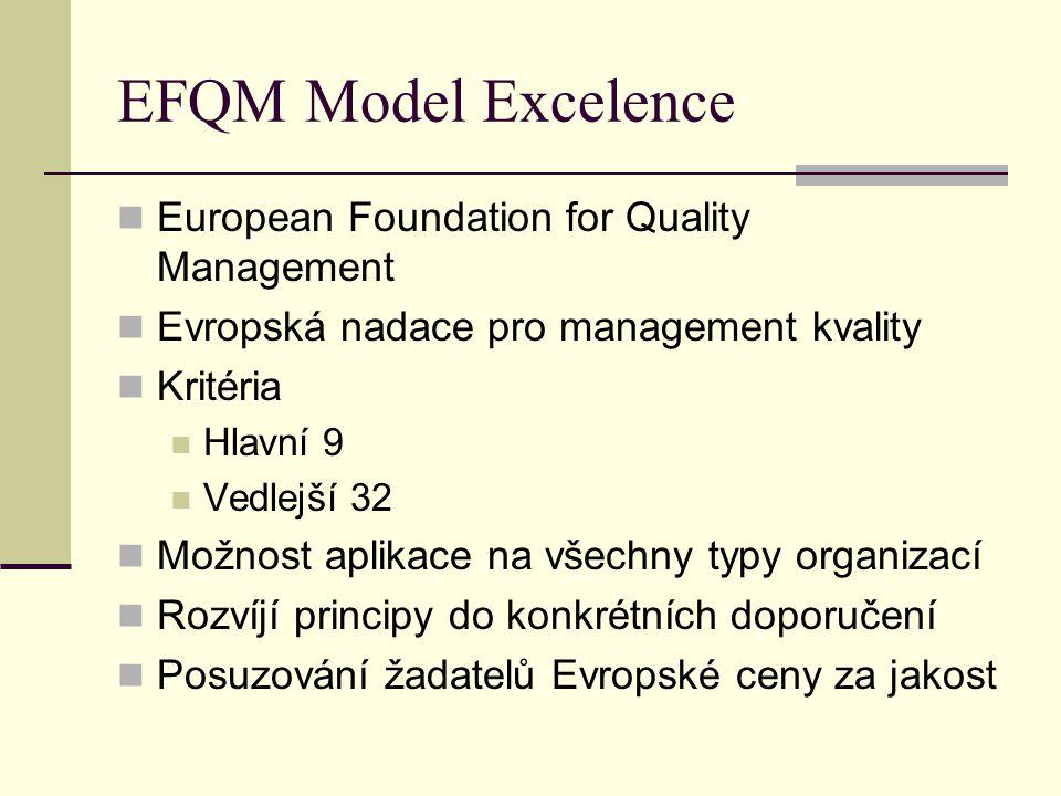 EFQM Model Excelence European Foundation for Quality Management Evropská nadace pro management kvality Kritéria Hlavní 9 Vedlejší 32 Možnost aplikace