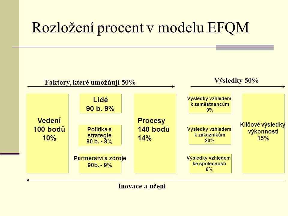 Rozložení procent v modelu EFQM Faktory, které umožňují 50% Vedení 100 bodů 10% Lidé 90 b. 9% Politika a strategie 80 b. - 8% Procesy 140 bodů 14% Výs