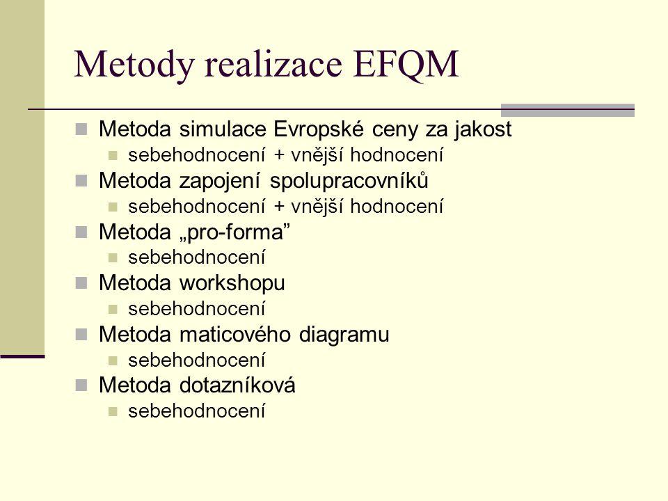 Metody realizace EFQM Metoda simulace Evropské ceny za jakost sebehodnocení + vnější hodnocení Metoda zapojení spolupracovníků sebehodnocení + vnější