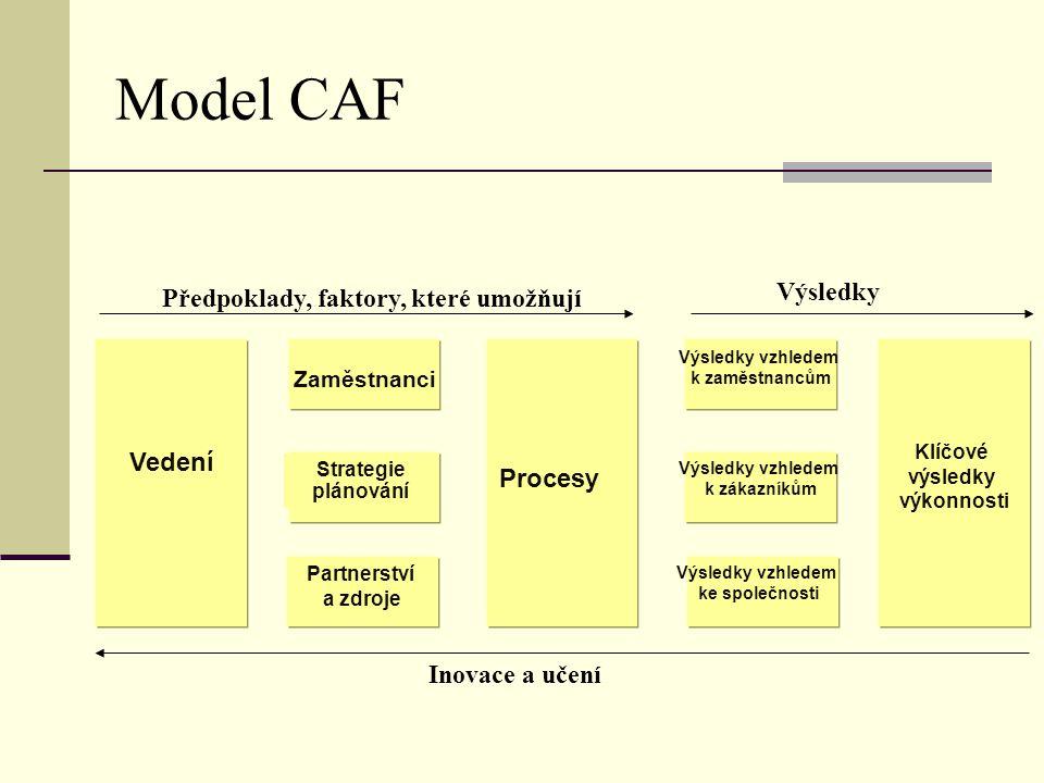 Model CAF Předpoklady, faktory, které umožňují Vedení Zaměstnanci Strategie plánování Procesy Výsledky vzhledem k zaměstnancům Výsledky vzhledem k zák
