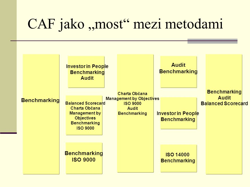 "CAF jako ""most"" mezi metodami Benchmarking Investor in People Benchmarking Audit Balanced Scorecard Charta Občana Management by Objectives Benchmarkin"