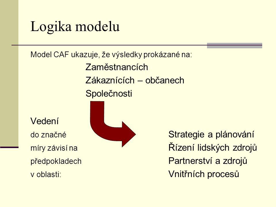Logika modelu Model CAF ukazuje, že výsledky prokázané na: Zaměstnancích Zákaznících – občanech Společnosti Vedení do značné Strategie a plánování mír
