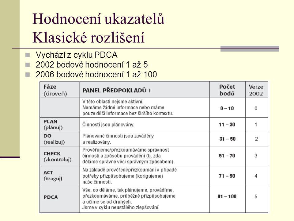 Hodnocení ukazatelů Klasické rozlišení Vychází z cyklu PDCA 2002 bodové hodnocení 1 až 5 2006 bodové hodnocení 1 až 100