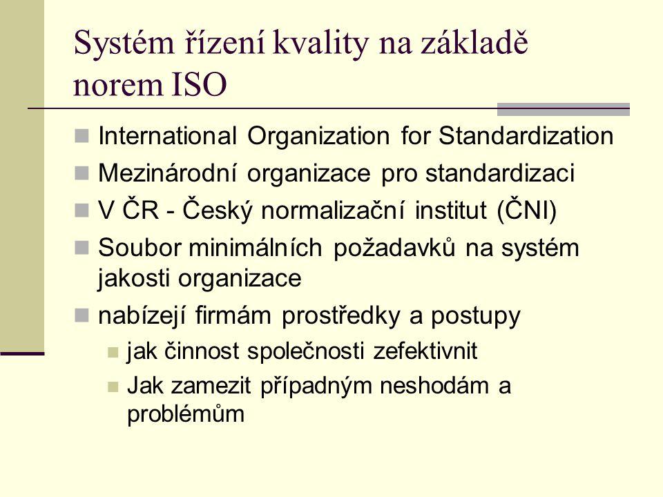 Systém řízení kvality na základě norem ISO International Organization for Standardization Mezinárodní organizace pro standardizaci V ČR - Český normal