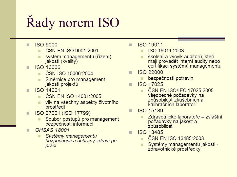 Řady norem ISO ISO 9000 ČSN EN ISO 9001:2001 systém managementu (řízení) jakosti (kvality) ISO 10006 ČSN ISO 10006:2004 Směrnice pro management jakost