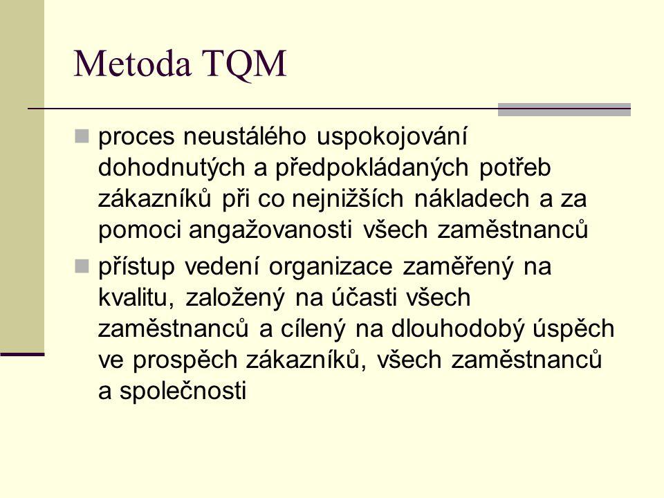 Metoda TQM Permanentní mobilizace všech zdrojů Všech aspektů fungování organizace Kvality výrobků a služeb Uspokojování zainteresovaných skupin Integrace do okolí/prostředí