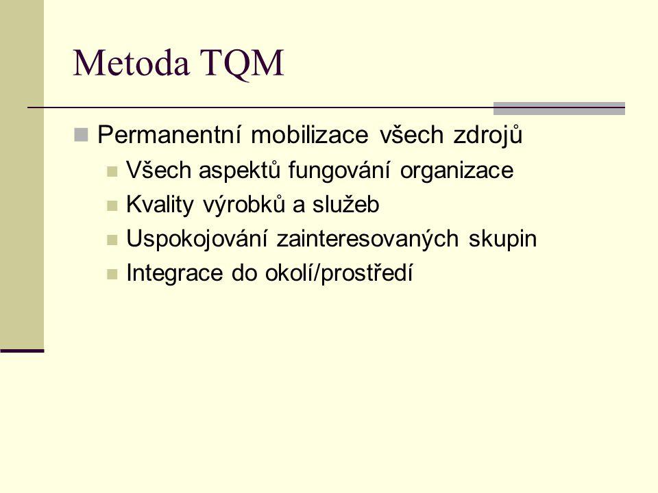 Metoda TQM Permanentní mobilizace všech zdrojů Všech aspektů fungování organizace Kvality výrobků a služeb Uspokojování zainteresovaných skupin Integr