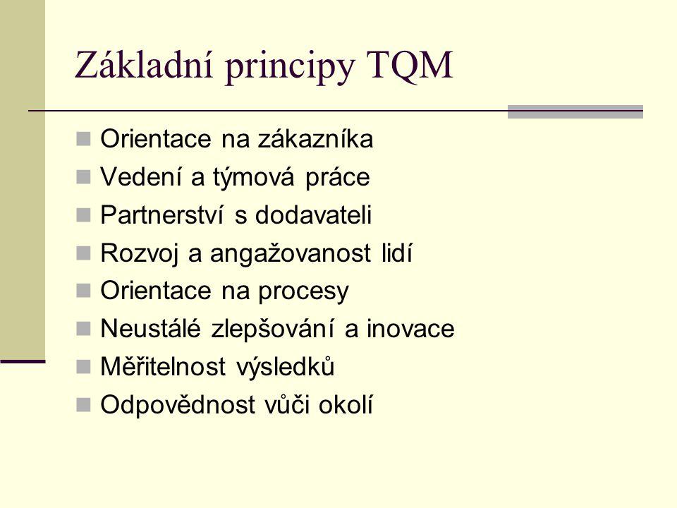 Základní principy TQM Orientace na zákazníka Vedení a týmová práce Partnerství s dodavateli Rozvoj a angažovanost lidí Orientace na procesy Neustálé z