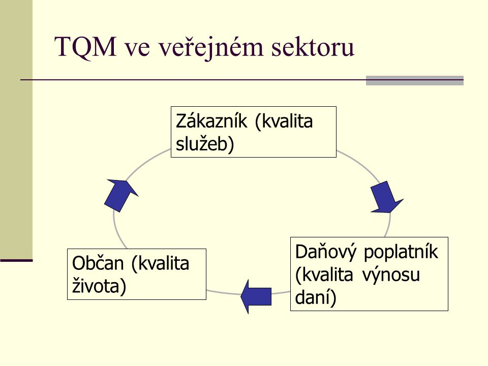 TQM ve veřejném sektoru Spokojenost zákazníků Excelentní služby Motivovaní úředníci Spokojenost občanů Investice do lidíInvestice na zlepšení produktivity Spokojenost politiků Vyšší efektivnost veřejných politik Méně stížností, interpelací, intervencí ombudsmana