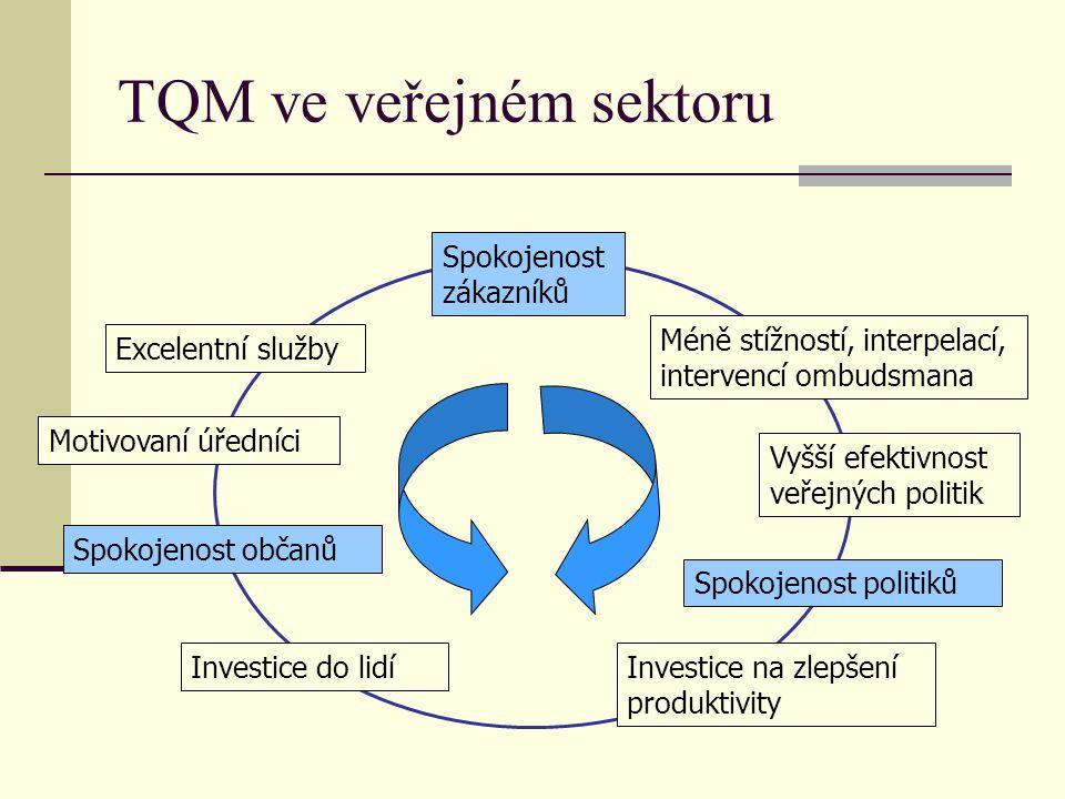 TQM ve veřejném sektoru Spokojenost zákazníků Excelentní služby Motivovaní úředníci Spokojenost občanů Investice do lidíInvestice na zlepšení produkti