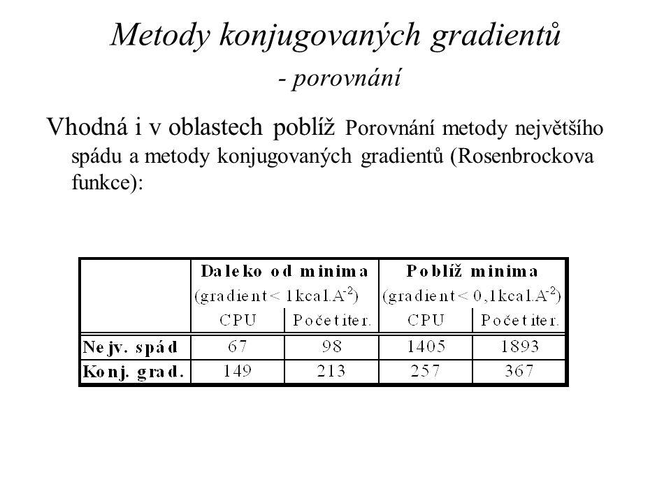 Metody konjugovaných gradientů - porovnání Vhodná i v oblastech poblíž Porovnání metody největšího spádu a metody konjugovaných gradientů (Rosenbrocko
