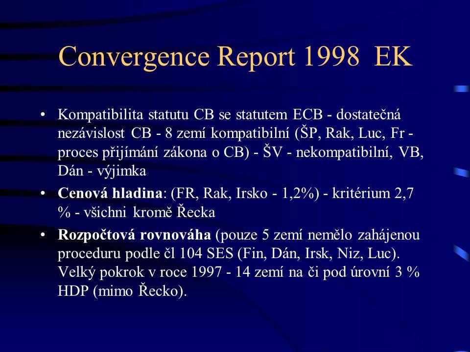 Convergence Report 1998 EK Kompatibilita statutu CB se statutem ECB - dostatečná nezávislost CB - 8 zemí kompatibilní (ŠP, Rak, Luc, Fr - proces přijímání zákona o CB) - ŠV - nekompatibilní, VB, Dán - výjimka Cenová hladina: (FR, Rak, Irsko - 1,2%) - kritérium 2,7 % - všichni kromě Řecka Rozpočtová rovnováha (pouze 5 zemí nemělo zahájenou proceduru podle čl 104 SES (Fin, Dán, Irsk, Niz, Luc).