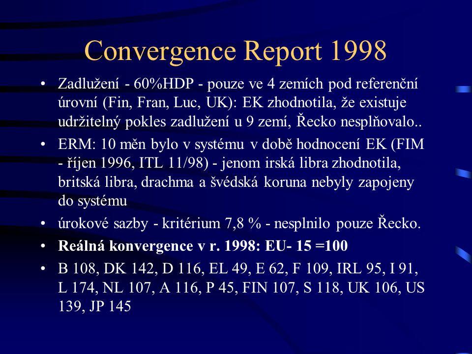 Convergence Report 1998 Zadlužení - 60%HDP - pouze ve 4 zemích pod referenční úrovní (Fin, Fran, Luc, UK): EK zhodnotila, že existuje udržitelný pokles zadlužení u 9 zemí, Řecko nesplňovalo..