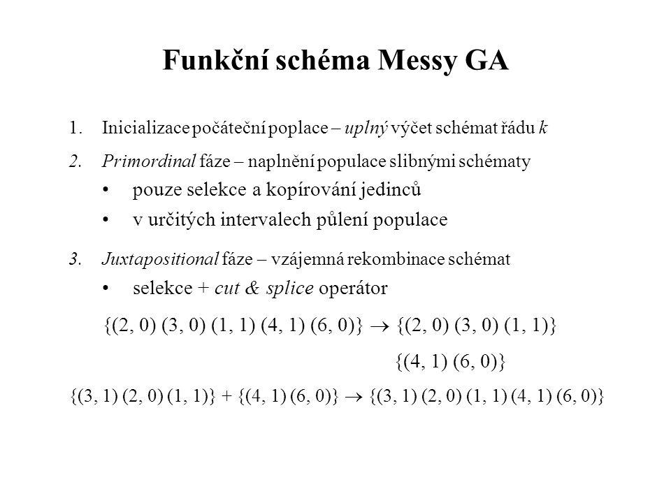 Funkční schéma Messy GA 1.Inicializace počáteční poplace – uplný výčet schémat řádu k 2.Primordinal fáze – naplnění populace slibnými schématy pouze selekce a kopírování jedinců v určitých intervalech půlení populace 3.Juxtapositional fáze – vzájemná rekombinace schémat selekce + cut & splice operátor {(2, 0) (3, 0) (1, 1) (4, 1) (6, 0)}  {(2, 0) (3, 0) (1, 1)} {(4, 1) (6, 0)} {(3, 1) (2, 0) (1, 1)} + {(4, 1) (6, 0)}  {(3, 1) (2, 0) (1, 1) (4, 1) (6, 0)}