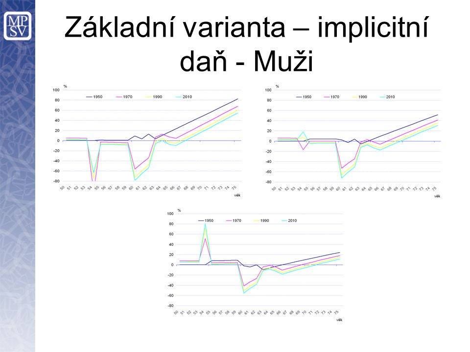 Základní varianta – implicitní daň - Muži