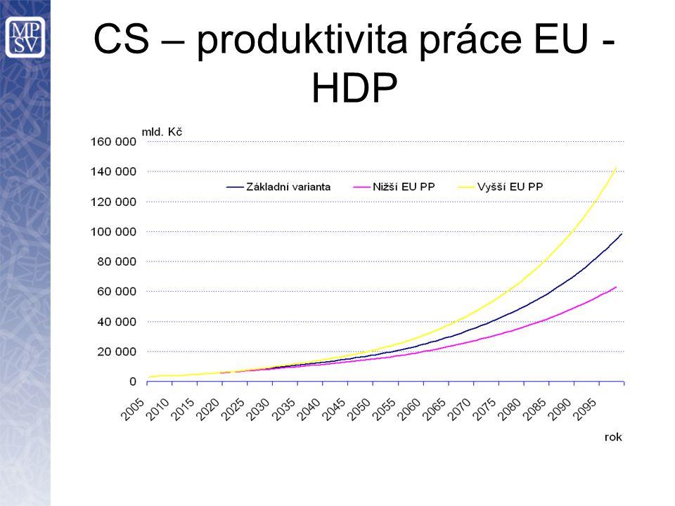 CS – produktivita práce EU - HDP