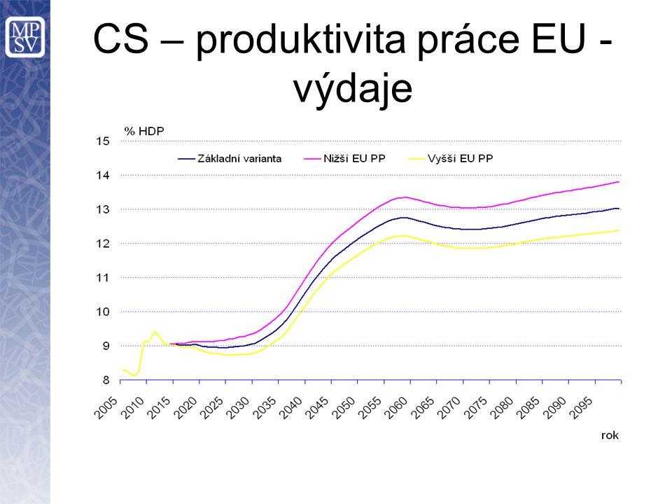 CS – produktivita práce EU - výdaje