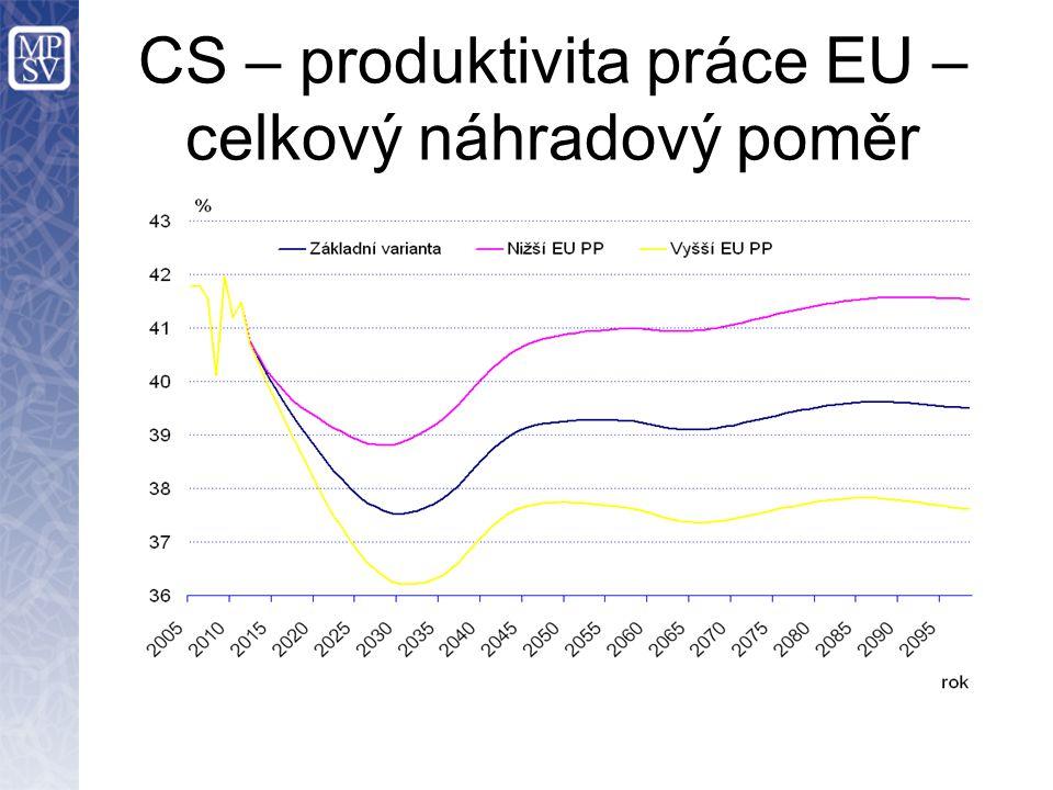 CS – produktivita práce EU – celkový náhradový poměr