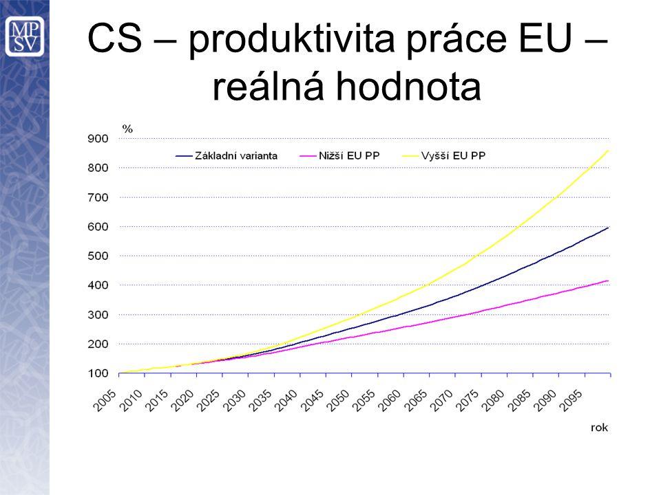 CS – produktivita práce EU – reálná hodnota
