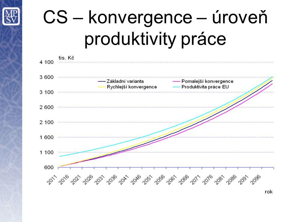 CS – konvergence – úroveň produktivity práce