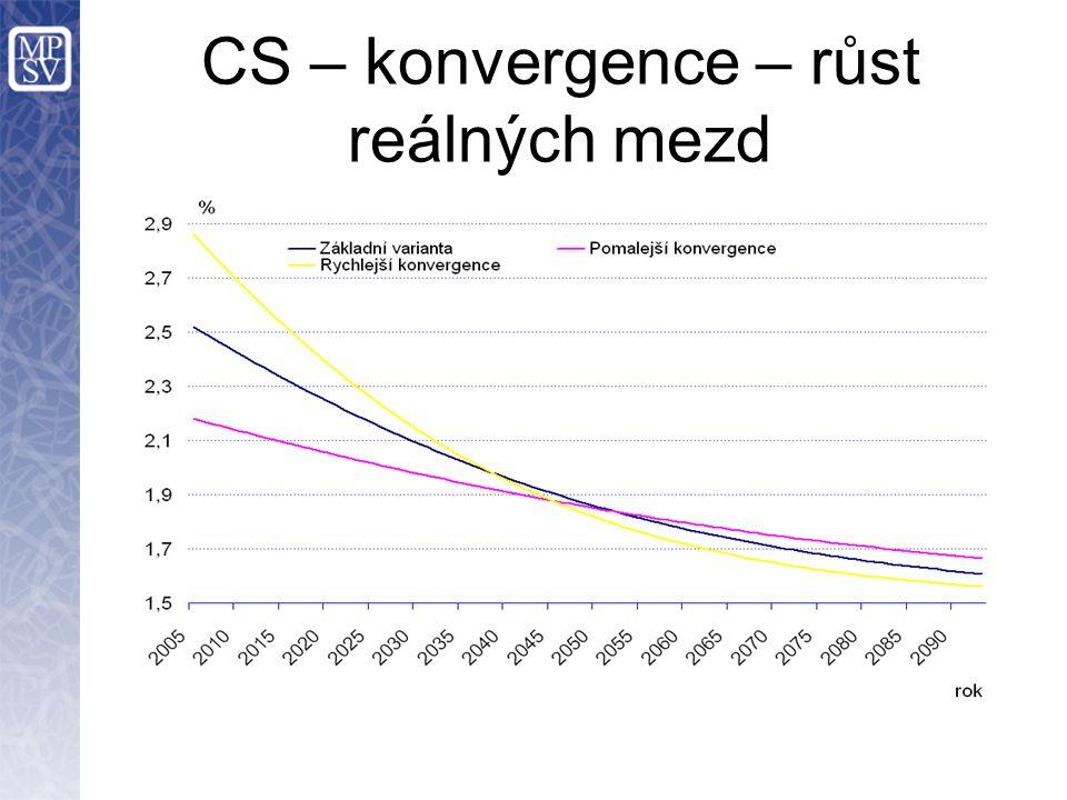 CS – konvergence – růst reálných mezd