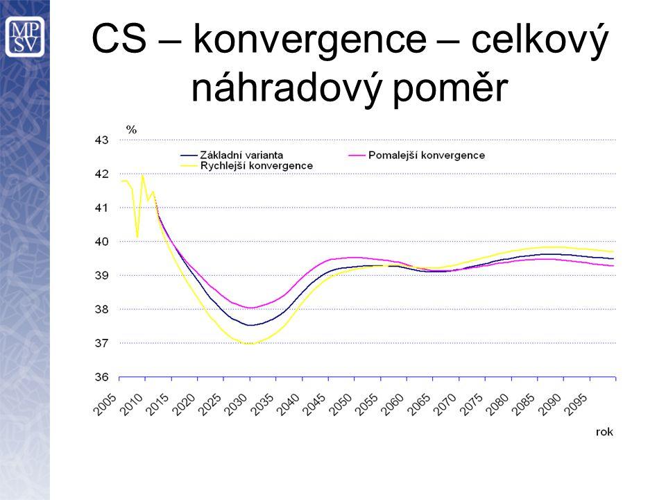 CS – konvergence – celkový náhradový poměr