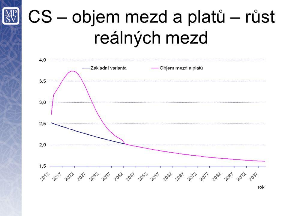 CS – objem mezd a platů – růst reálných mezd
