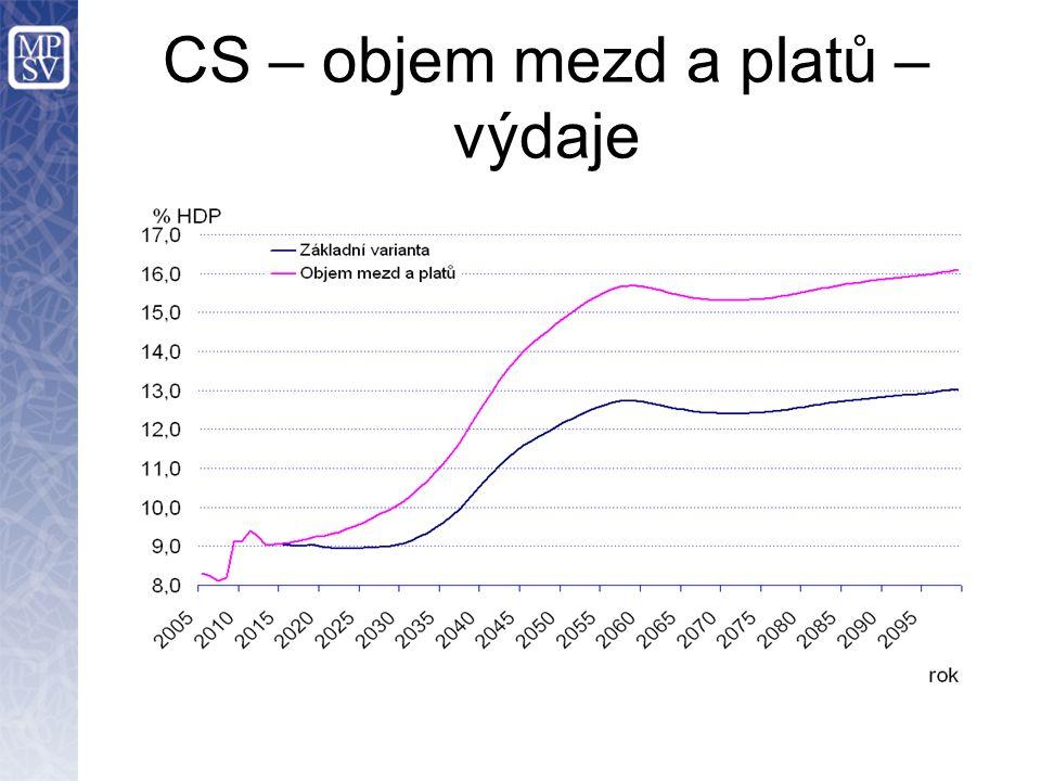 CS – objem mezd a platů – výdaje