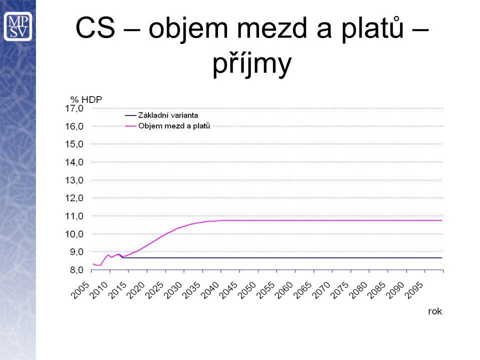 CS – objem mezd a platů – příjmy