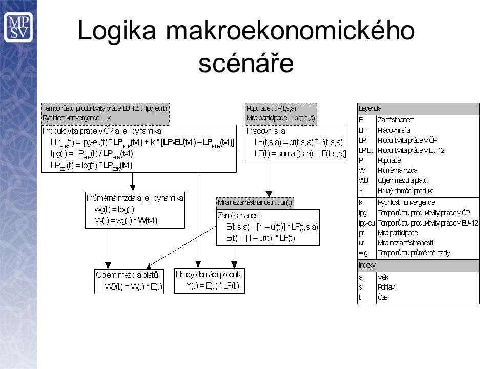 Logika makroekonomického scénáře