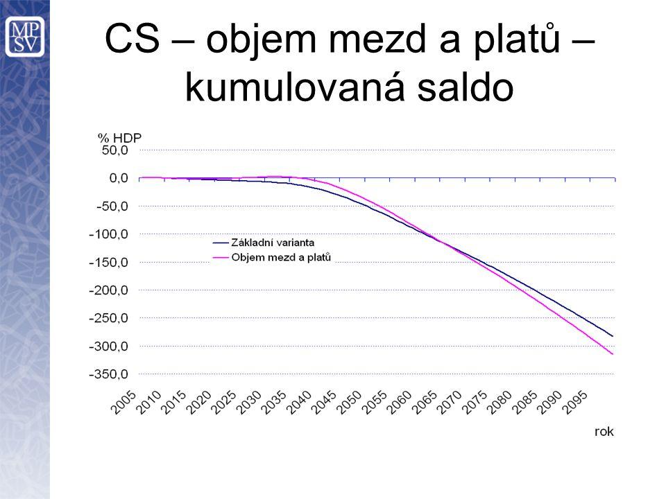 CS – objem mezd a platů – kumulovaná saldo