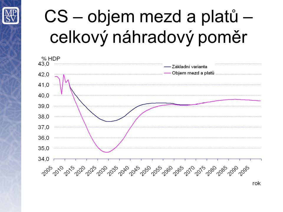 CS – objem mezd a platů – celkový náhradový poměr