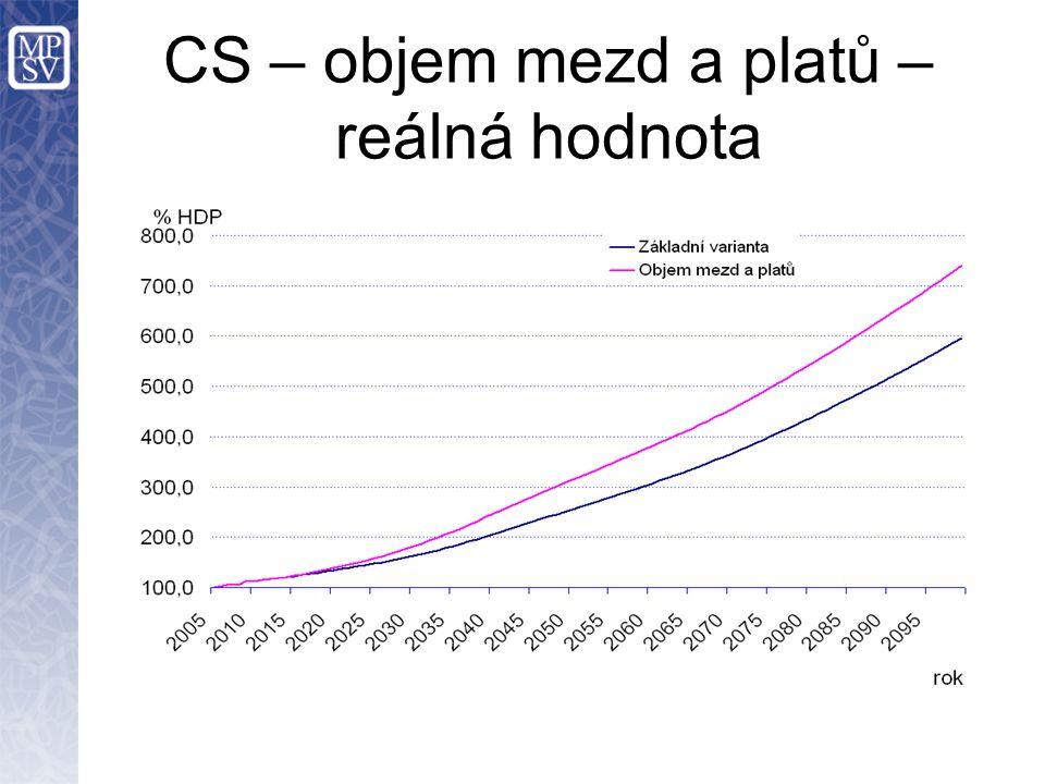 CS – objem mezd a platů – reálná hodnota