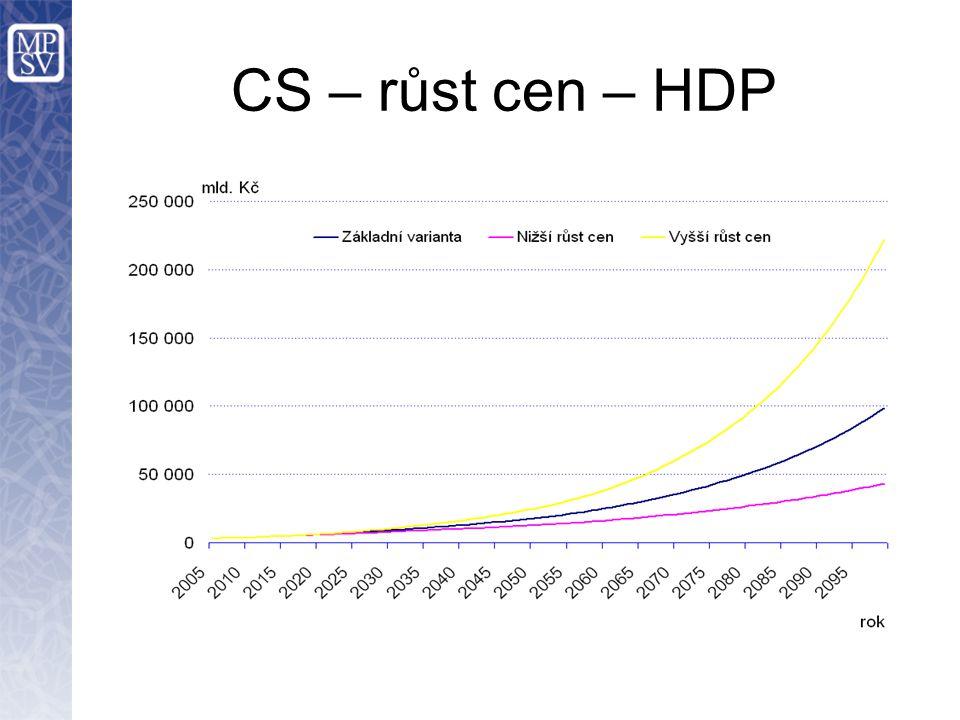 CS – růst cen – HDP