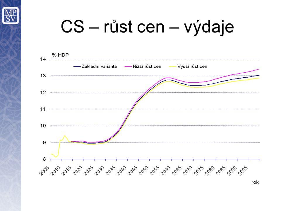 CS – růst cen – výdaje