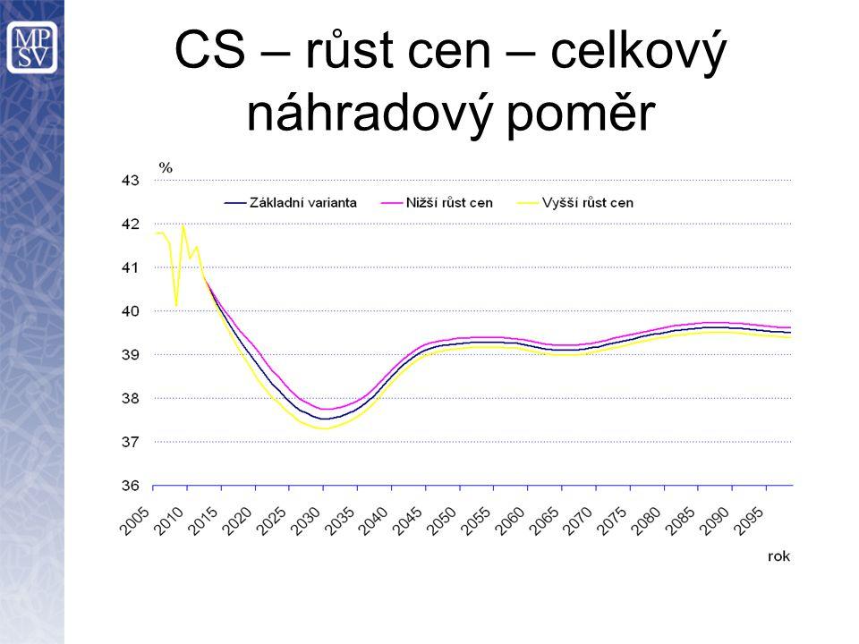 CS – růst cen – celkový náhradový poměr