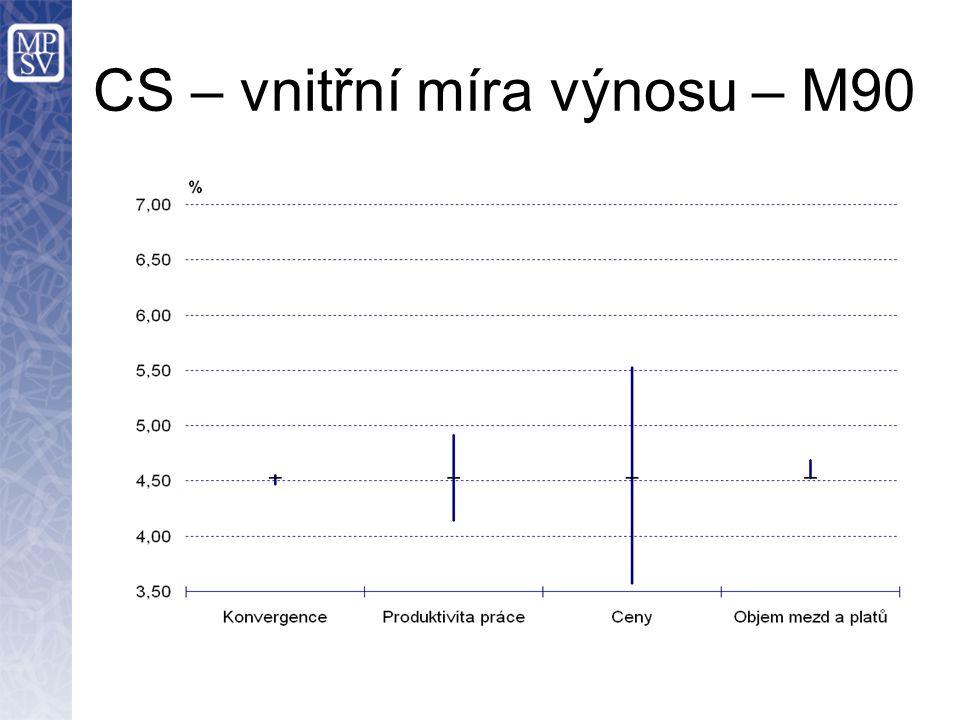 CS – vnitřní míra výnosu – M90