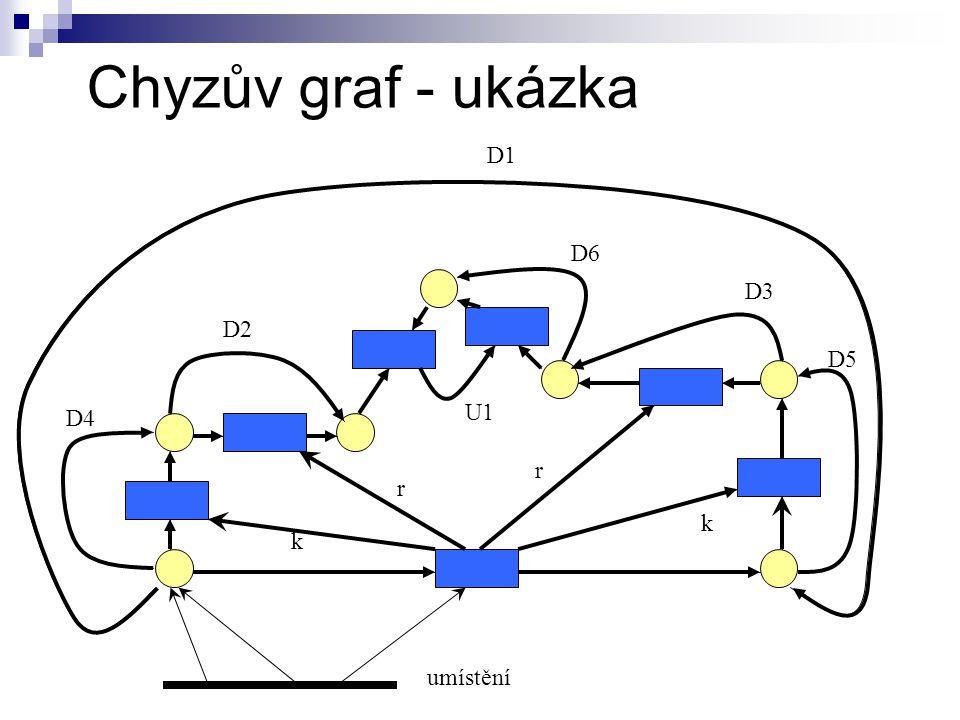 Chyzův graf - ukázka umístění k k r D1 D2 D3 D4 D5 U1 D6 r