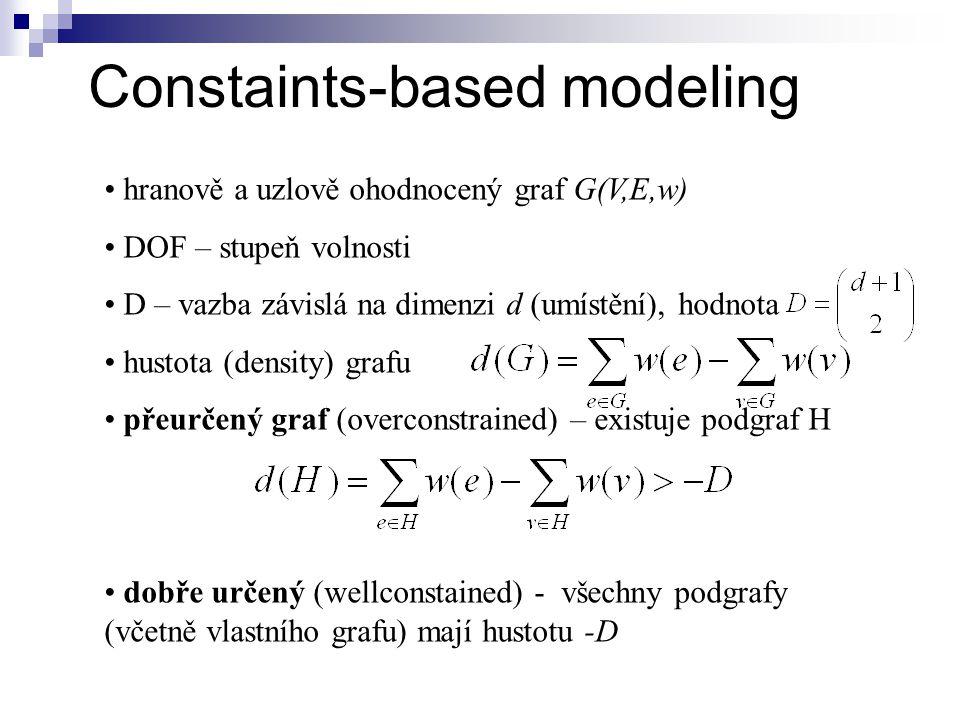 hranově a uzlově ohodnocený graf G(V,E,w) DOF – stupeň volnosti D – vazba závislá na dimenzi d (umístění), hodnota hustota (density) grafu přeurčený graf (overconstrained) – existuje podgraf H dobře určený (wellconstained) - všechny podgrafy (včetně vlastního grafu) mají hustotu -D Constaints-based modeling