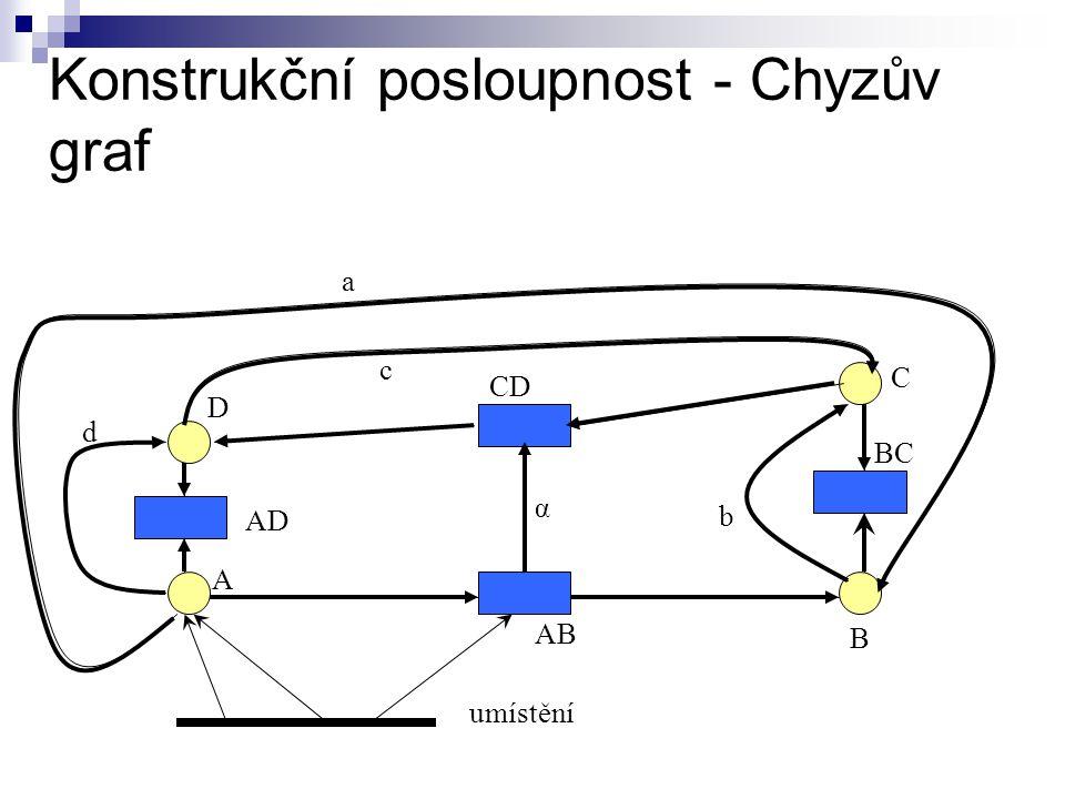 Konstrukční posloupnost - Chyzův graf umístění α d a b c A AD D CD AB B BC C