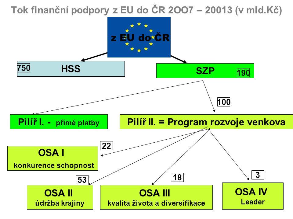 Tok finanční podpory z EU do ČR 2OO7 – 20013 (v mld.Kč) HSS SZP 750 z EU do ČR Pilíř I. - přímé platby Pilíř II. = Program rozvoje venkova OSA I konku